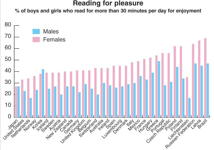 Кто читает больше?